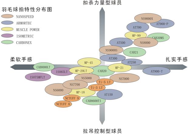 [高清图]YONEX羽毛球拍性能分布图