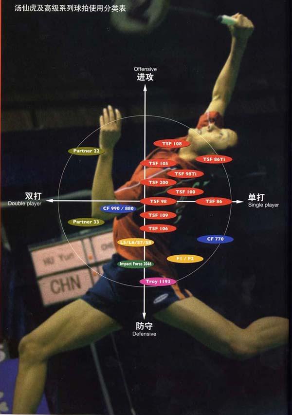 KASON凯胜不同系列羽毛球拍适合什么类型球员