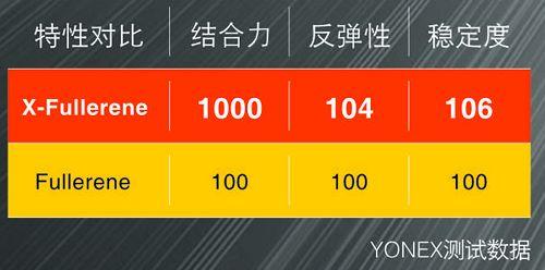 尤尼克斯YONEX NS9900突破速度极限