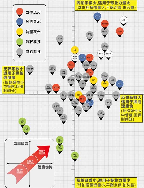 李宁羽毛球拍性能坐标图深度解析