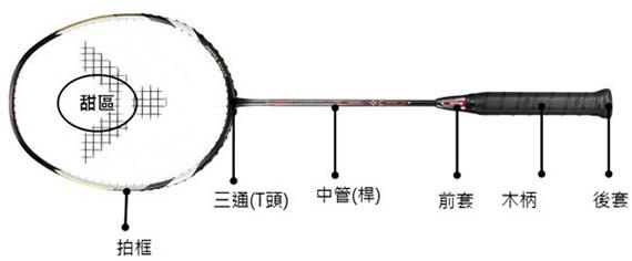 [构造解析]羽毛球拍由哪些部位组成