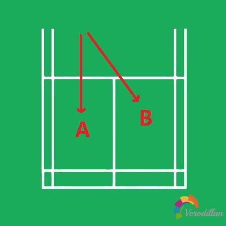 羽毛球双打左右站位(变形)