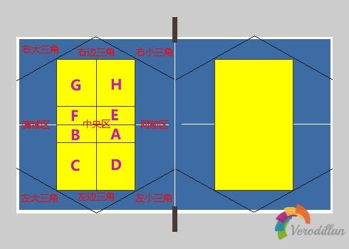 浅谈乒乓球落点:大三角之边线落点