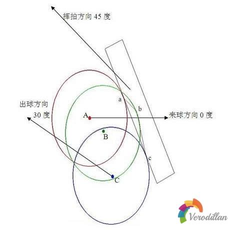 乒乓球技术之薄摩擦与厚摩擦深度解码