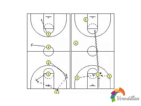 篮球全场最后一攻有哪些战术