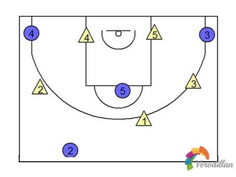 篮球各联防战术的使用和破解方法