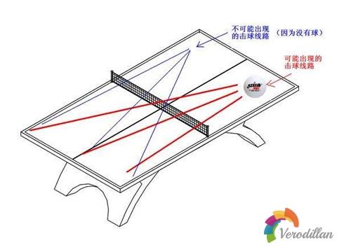 乒乓球比赛过程中如何判断来球方向和位置