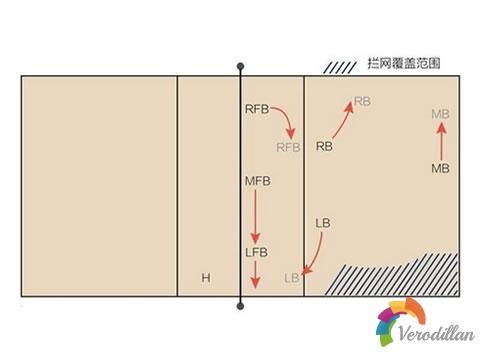 倒三角该怎么防守[排球教学]图2