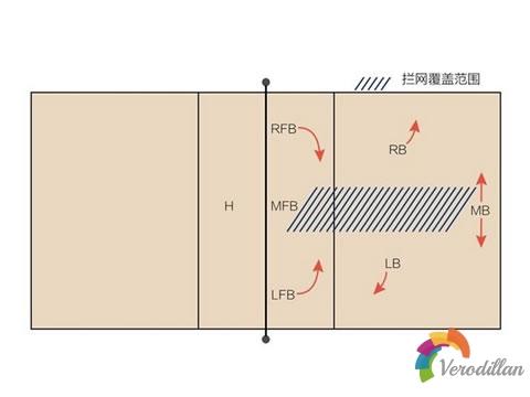 倒三角该怎么防守[排球教学]图3