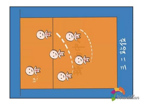 解码排球接拦回球阵型站位及注意事项图1