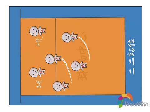 解码排球接拦回球阵型站位及注意事项图2
