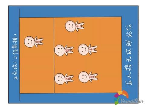 解码排球接无攻球阵型站位及注意事项