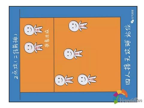 解码排球接无攻球阵型站位及注意事项图2