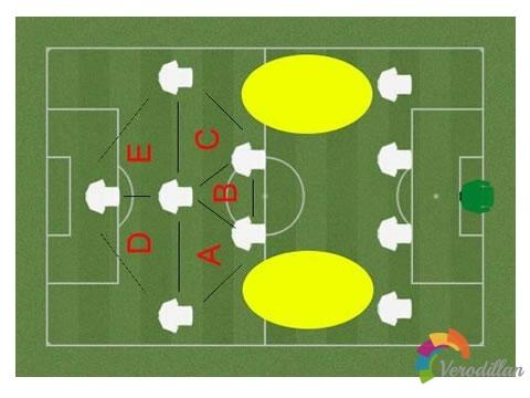 全能阵型:漫谈足球战术之4231阵型