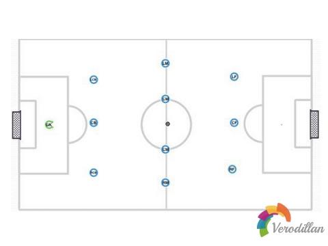足球3-4-3阵型架构及演化