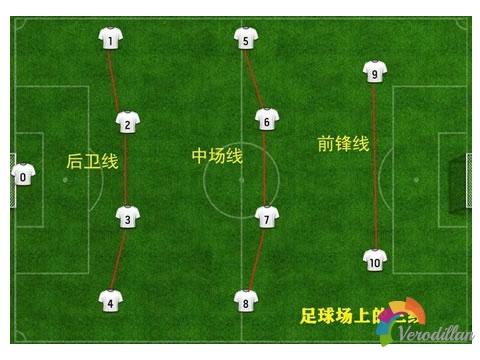 足球比赛中什么是整体防线移动,有哪些基本要领