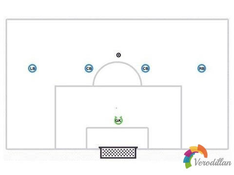 足球4-2-3-1阵型之后防结构及实战攻略