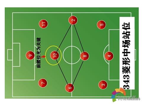 足球3-4-3阵型优劣势及实战应用深度解码