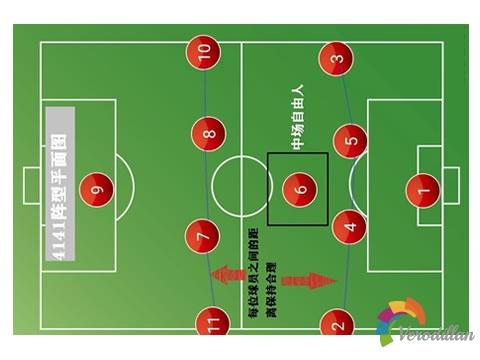 足球4-1-4-1阵型优缺点及各位置球员要求