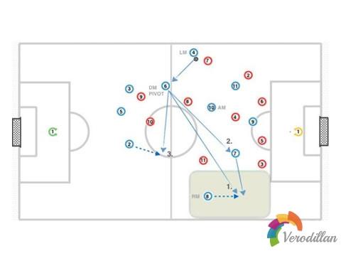 足球3-4-3阵型之中场结构及实战攻略