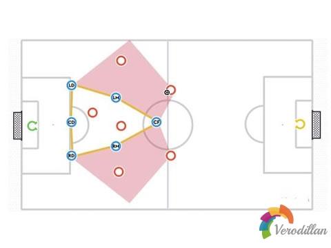 七人制足球1-3-2-1阵型防守时有什么优势和劣势