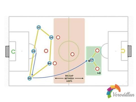 七人制足球1-3-2-1阵型进攻时有什么优势和劣势