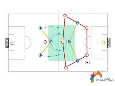 七人制1-2-1-2-1阵型防守时有什么优势和劣势
