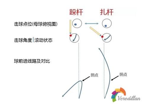 台球跺杆和扎杆有什么不同[技术要点解码]