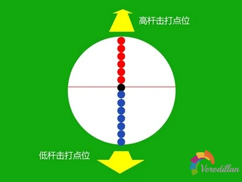 台球如何练习高中低杆打法[初级进阶]
